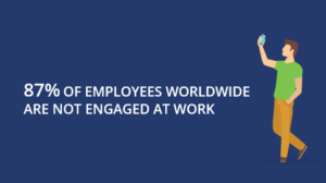 87% Employees Disengaged